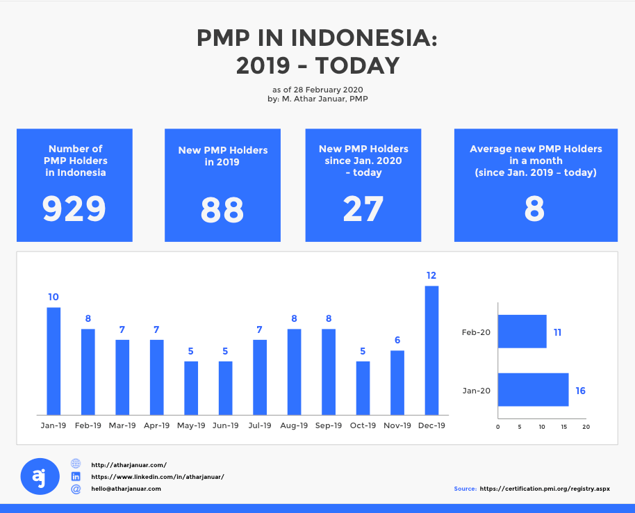 PMP Holders in Indonesia: 2019 - today
