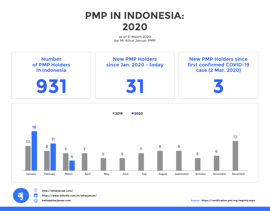 PMP-HOLDERS-2020-MARCH-IN-INDONESIA-BY-ATHARJANUAR.png